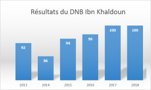 résultats brevet college ibn khaldoun